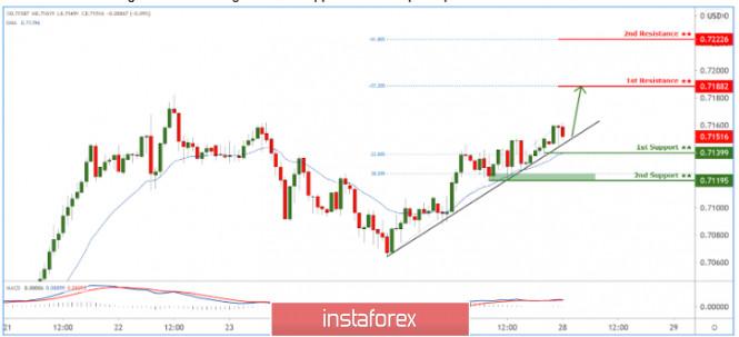 AUDUSD bertahan di atas ascending trendline support! Berpotensi terus naik!