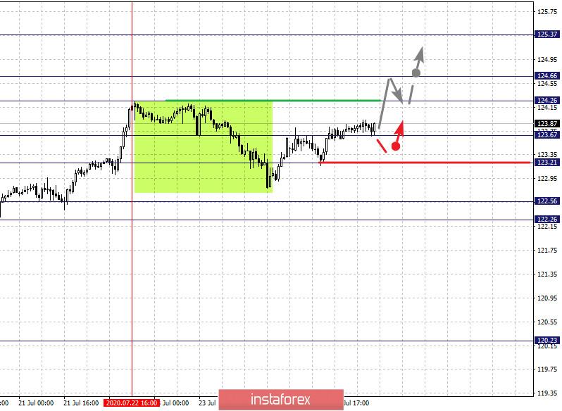 Фрактальный анализ по основным валютным парам на 28 июля