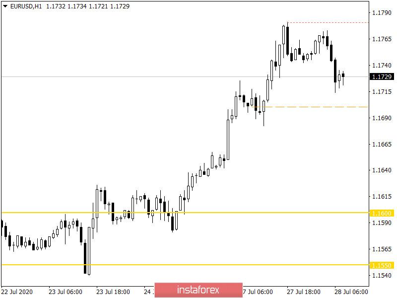 Горящий прогноз по EUR/USD на 28.07.2020 и торговая рекомендация