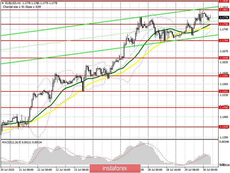 EUR/USD: план на европейскую сессию 30 июля (разбор вчерашних сделок). Заседание ФРС не удивило. Накачка экономики долларами США продолжится. COT отчеты. Осторожно с покупками на текущих максимумах