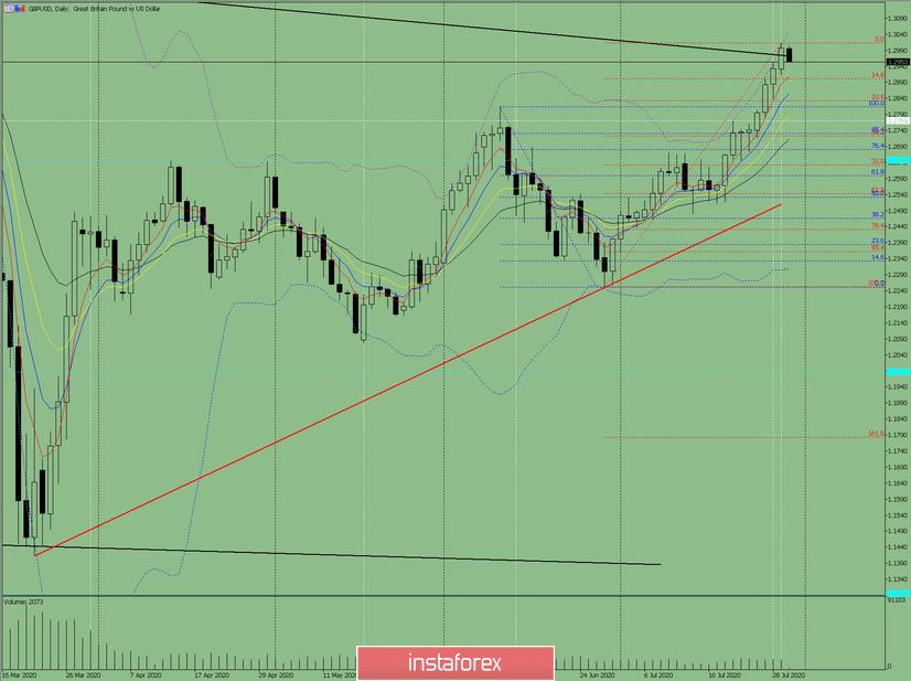 Индикаторный анализ. Дневной обзор на 23 июля 2020 года по валютной паре GBP/USD