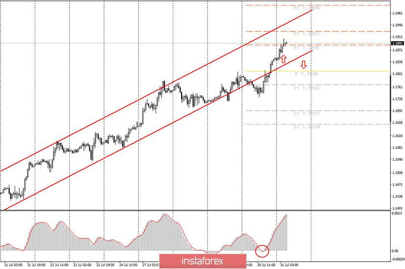 Аналитика и торговые сигналы для начинающих. Как торговать валютную пару EUR/USD 31 июля? План по открытию и закрытию сделок на пятницу