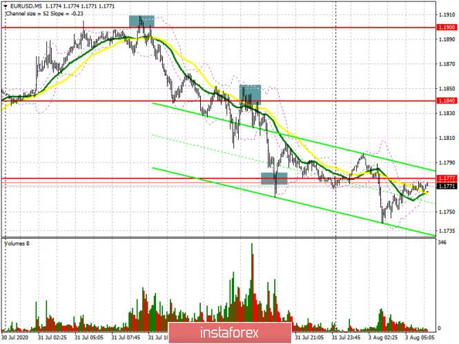 EUR/USD: план на европейскую сессию 3 августа (разбор вчерашних сделок). Медведи продолжат продавать евро, но для этого необходима защита сопротивления 1.1840