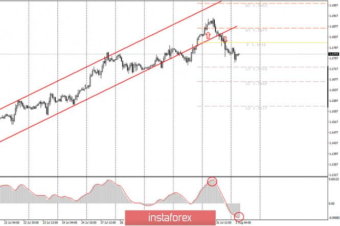 Аналитика и торговые сигналы для начинающих. Как торговать валютную пару EUR/USD 3 августа? План по открытию и закрытию сделок на понедельник. Анализ пятничных сделок