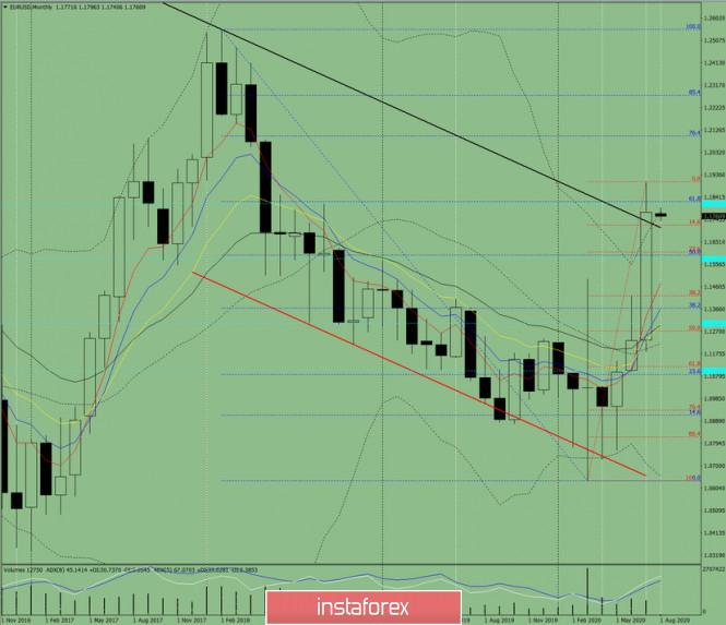 Technische Analyse. EUR/USD – Monatsübersicht für August 2020