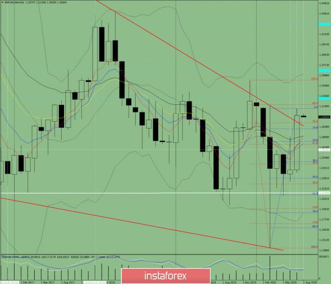 Technische Analyse. GBP/USD – Monatsübersicht für August 2020