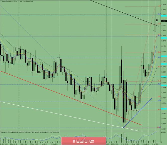 Technische Analyse. EUR/USD – Übersicht für die Woche vom 3. bis zum 8. August