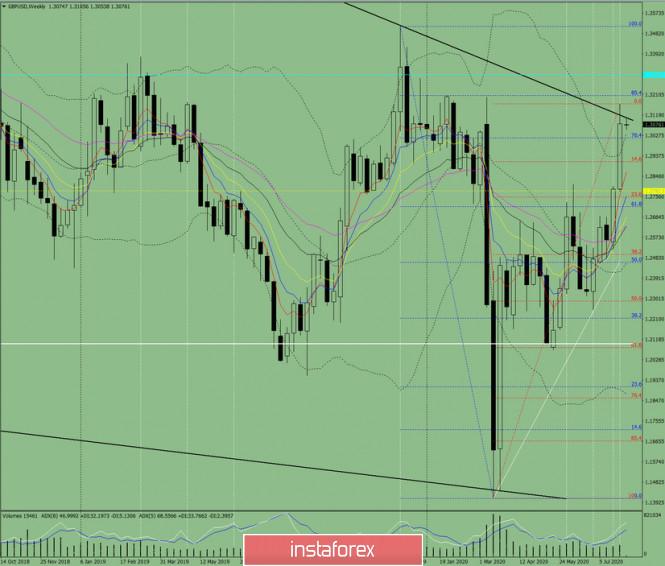 Technische Analyse. GBP/USD – Übersicht für die Woche vom 3. bis zum 8. August