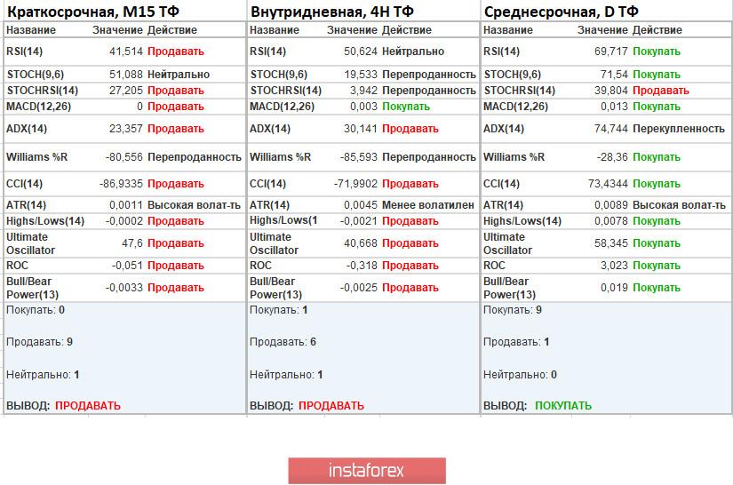 Торговые рекомендации по валютной паре EURUSD – расстановка торговых ордеров (3 августа)