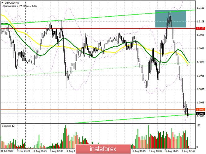 GBP/USD: план на американскую сессию 3 августа (разбор утренних сделок). Медведи формируют хороший сигнал на продажу фунта. Под прицелом поддержка 1.3023