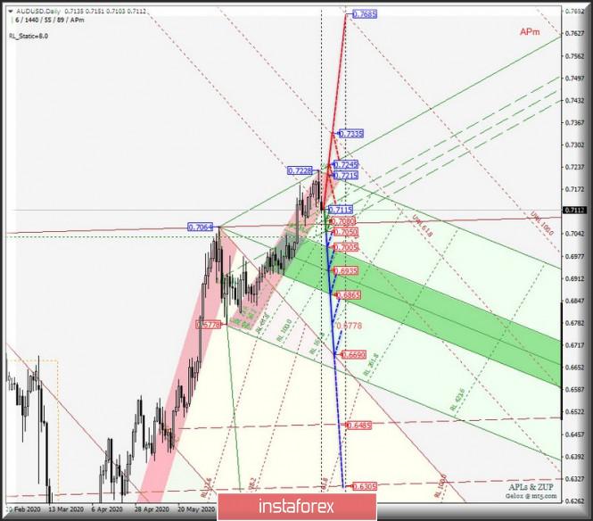 Сырьевые валюты AUD/USD & USD/CAD & NZD/USD на графиках Daily. Комплексный анализ APLs & ZUP вариантов движения в августе 2020