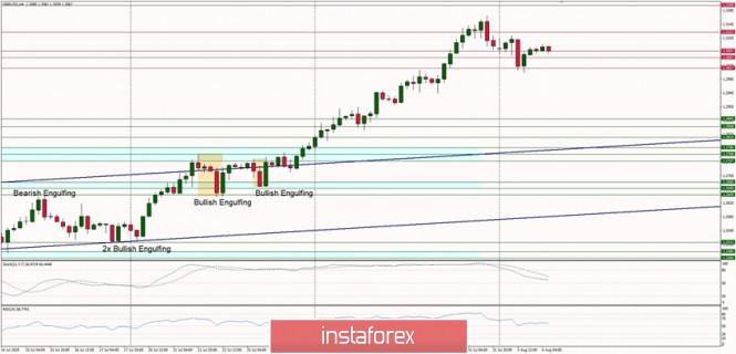 Technische Analyse für den 4. August 2020 GBP/USD