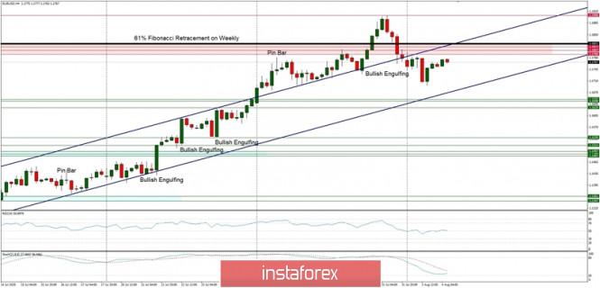 Technische Analyse für den 4. August 2020 EUR/USD