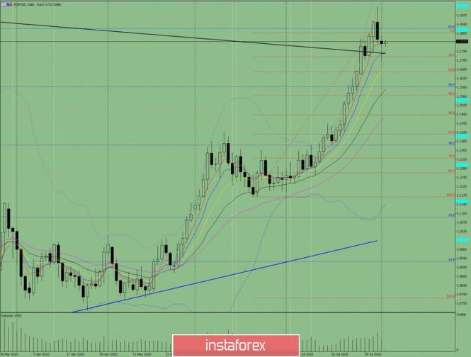 Indikatoranalyse. EUR/USD – Tagesübersicht für den 4. August 2020