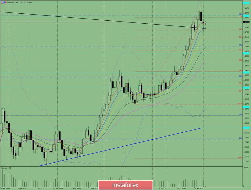 Индикаторный анализ. Дневной обзор на 4 августа 2020 по валютной паре EUR/USD