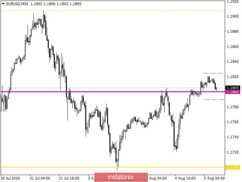 Горящий прогноз по EUR/USD на 05.08.2020 и торговая рекомендация