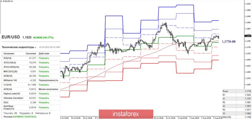 EUR/USD и GBP/USD 5 августа – рекомендации технического анализа