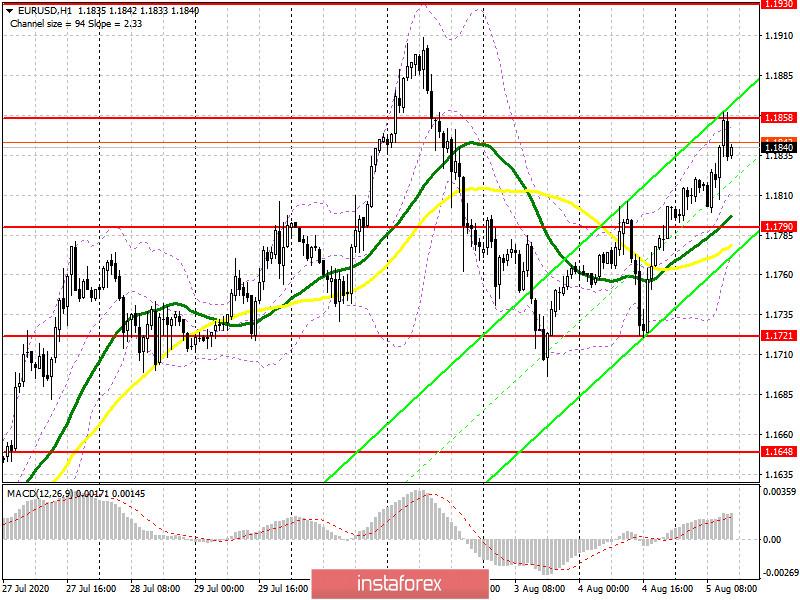 EUR/USD: план на американскую сессию 5 августа (разбор утренних сделок). Покупатели продолжаю толкать рынок вверх. Медведям необходимо защищать сопротивление 1.1858