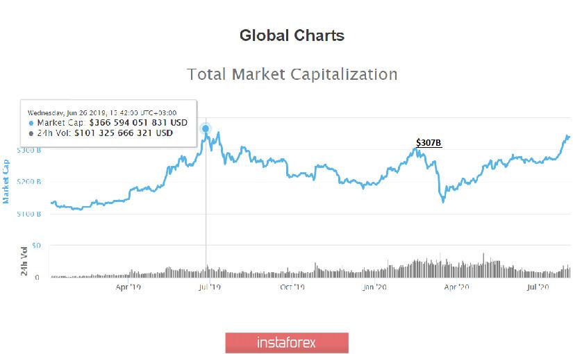 Bitcoin – «To the Moon», успей заработать, пока все не обвалилось