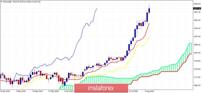 Ichimoku cloud indicator analysis of Gold