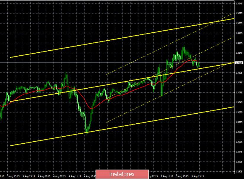 Горящий прогноз и торговые сигналы по паре GBP/USD на 6 августа. Отчет Commitments of traders. Результаты заседания Банка Англии могут стать отправной точкой для нового нисходящего тренда