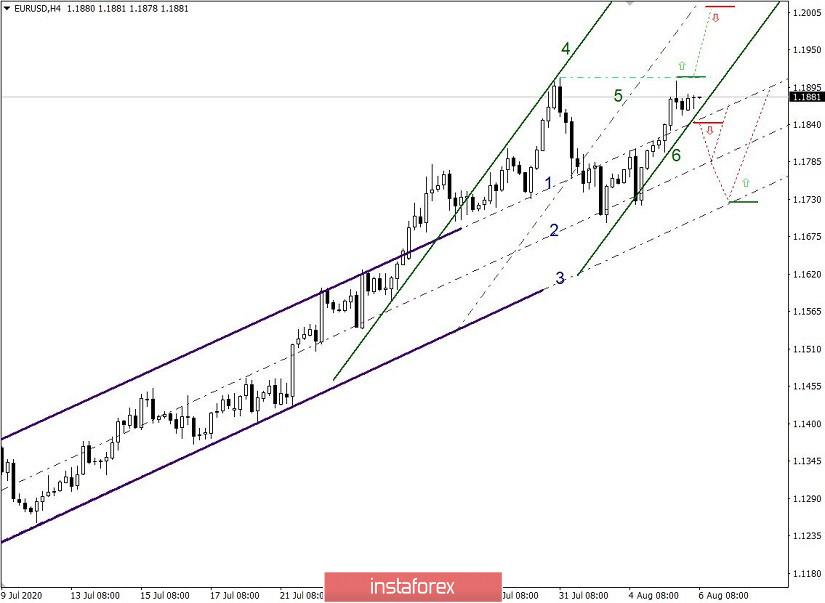 Простые и понятные торговые рекомендации по валютным парам EURUSD и GBPUSD – 06.08.20
