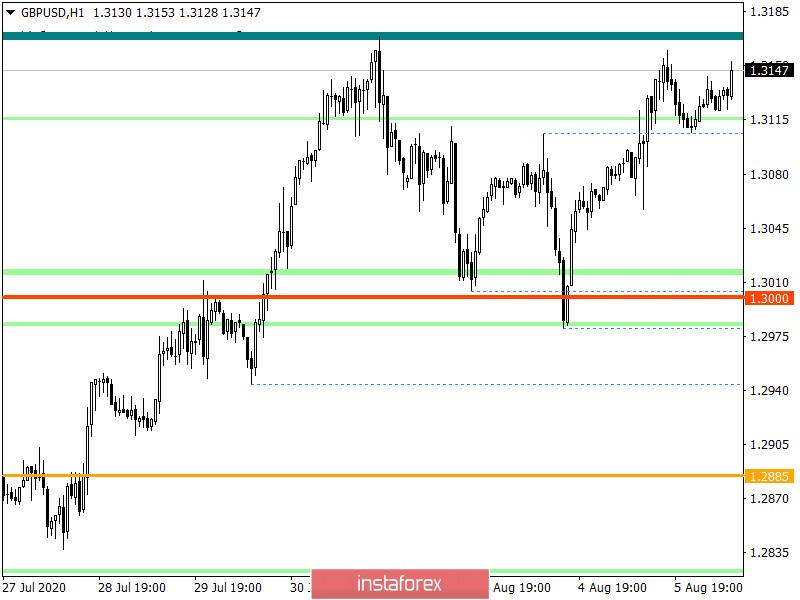 Горящий прогноз по GBP/USD на 06.08.2020 и торговая рекомендация