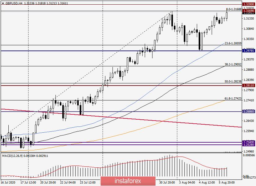 Анализ и прогноз по GBP/USD на 6 августа 2020 года