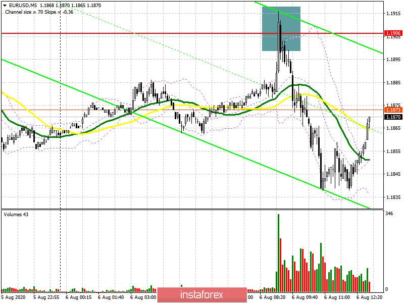 EUR/USD: план на американскую сессию 6 августа (разбор утренних сделок). Точка входа в короткие позиции по евро. Медведи дают отпор в районе недельного максимума 1.1906