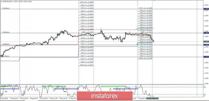 EUR/USD intraday tinggi dan rendah, 07 Agustus, 2020