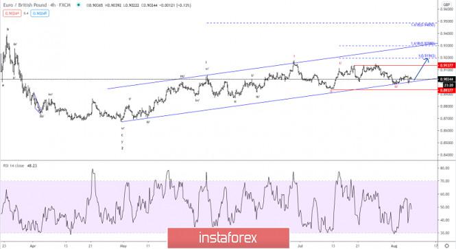 Analisis wave Elliott EUR/GBP untuk 7 Agustus 2020