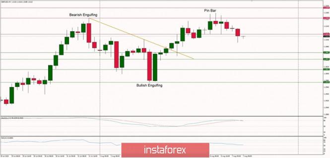 Analisis Teknikal GBP/USD untuk 7 Agustus 2020: