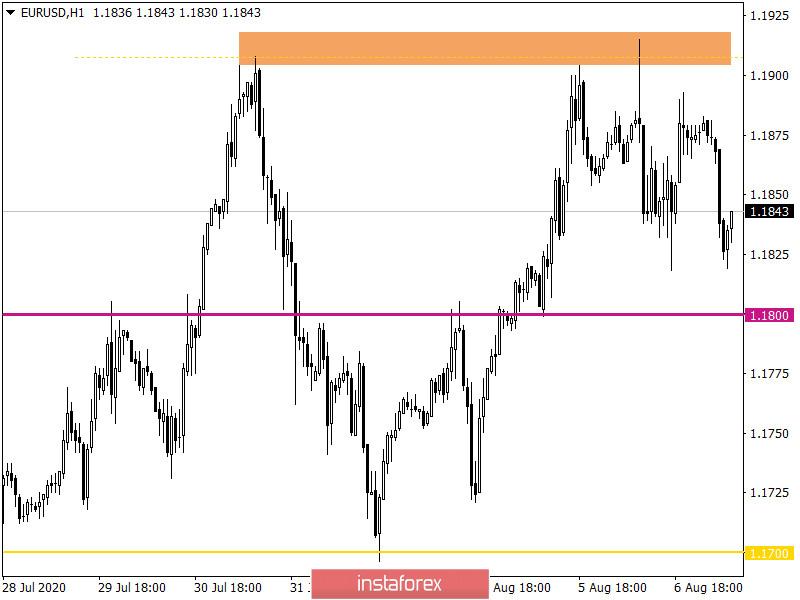 Горящий прогноз по EUR/USD на 07.08.2020 и торговая рекомендация