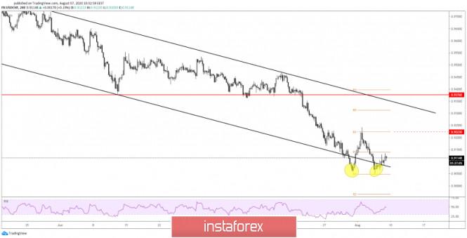 USD/CHF Pola Double Bottom!