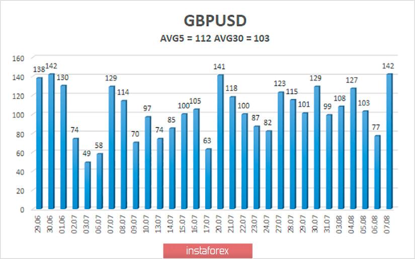 Обзор пары GBP/USD. 10 августа. Фунт готовится к публикации ВВП Великобритании. Трамп сокращает отставание от Байдена. Демократы и республиканцы продолжают переговоры
