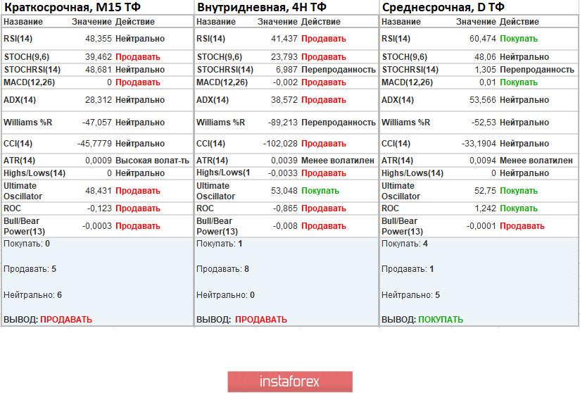 Торговые рекомендации по валютной паре EURUSD – расстановка торговых ордеров (11 августа)