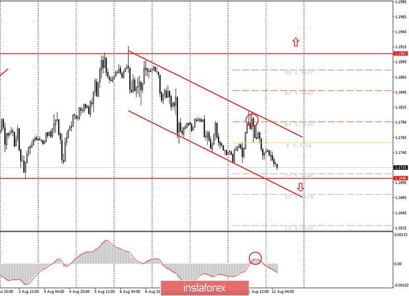 Аналитика и торговые сигналы для начинающих. Как торговать валютную пару EUR/USD 12 августа? План по открытию и закрытию сделок на среду