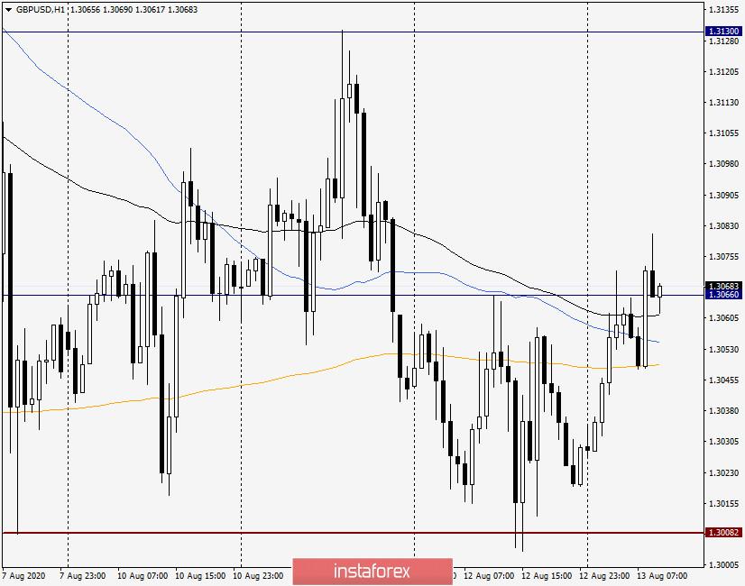 Анализ и прогноз по GBP/USD на 13 августа 2020 года