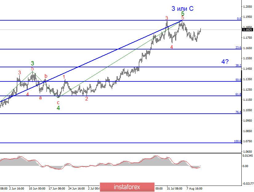 Анализ EUR/USD 13 августа. Восходящий участок тренда может значительно усложниться, а евровалюта продолжить рост с целями около 23 и 24 фигур