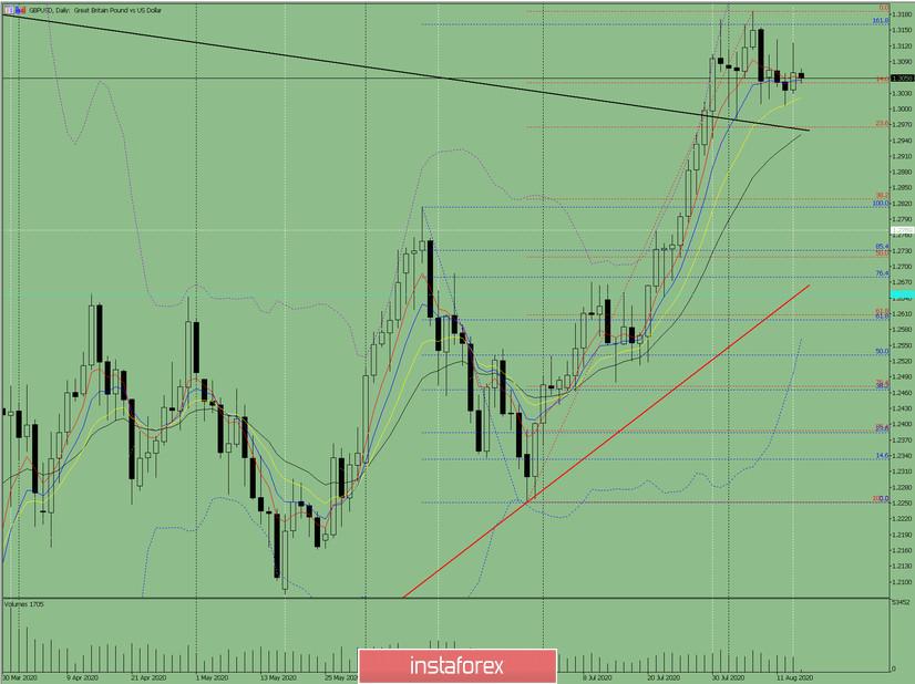 Индикаторный анализ. Дневной обзор на 14 августа 2020 года по валютной паре GBP/USD