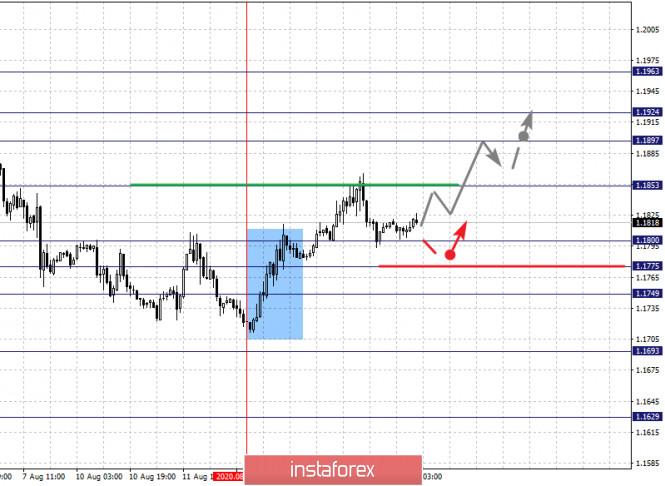 Фрактальный анализ по основным валютным парам на 14 августа