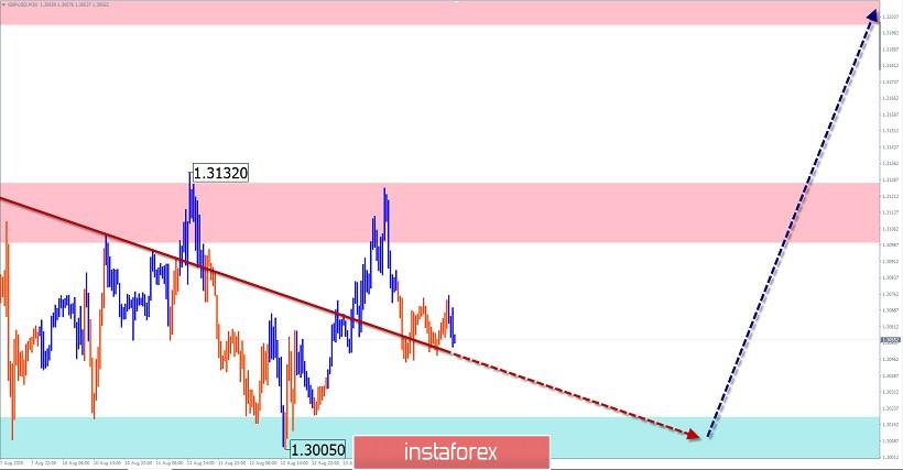 Упрощенный волновой анализ и прогноз GBP/USD, AUD/USD, EUR/JPY на 14 августа