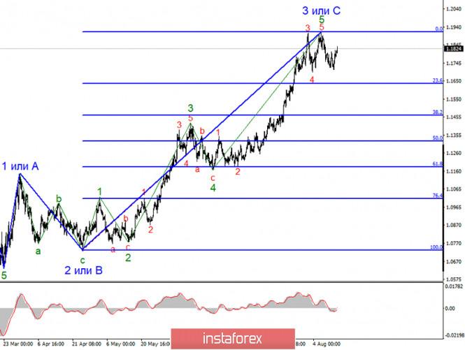 Анализ EUR/USD 14 августа. Евровалюта: падение до 1,1635 практически гарантировано. Отчеты из Америки сегодня могут помочь рынкам реализовать волновую разметку