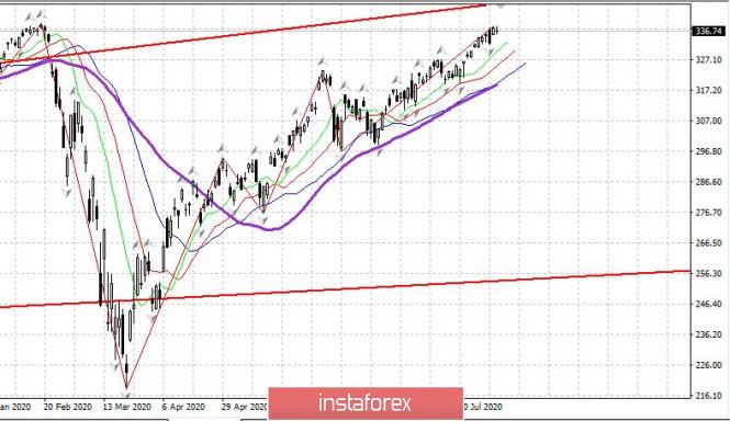 Trader's diary on 08/14/2020. EURUSD and US Market