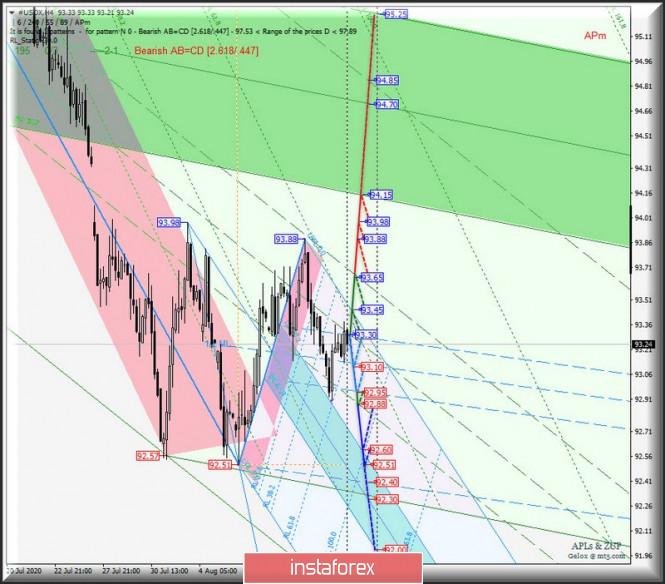 Comprehensive analysis of movement options for #USDX vs EUR…