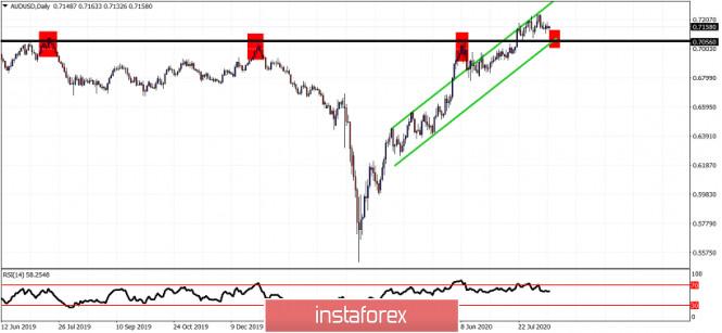 AUDUSD short-term technical analysis