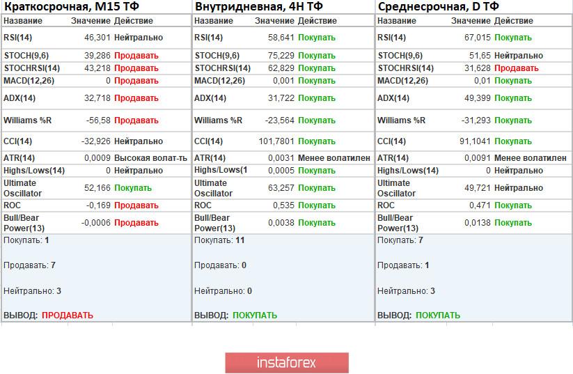 Торговые рекомендации по валютной паре EURUSD – расстановка торговых ордеров (17 августа)