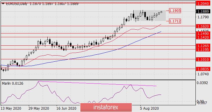 Прогноз по EUR/USD на 18 августа 2020 года