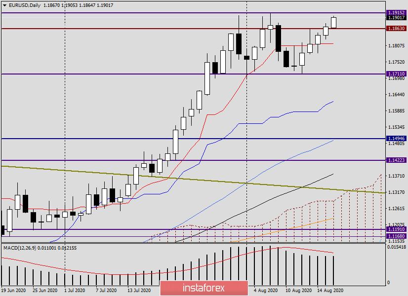 Анализ и прогноз по EUR/USD на 18 августа 2020 года