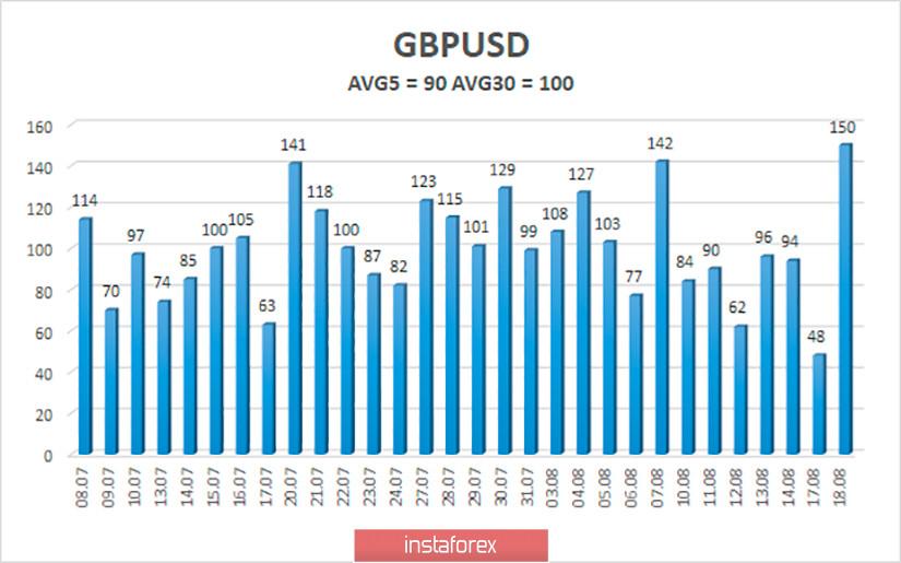 Обзор пары GBP/USD. 19 августа. Штаты и Китай вновь конфликтуют, на этот раз из-за Huawei. Доллар вновь падает в пропасть и остается чрезвычайно перепроданным